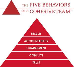 5behaviours